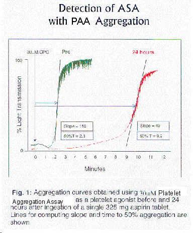 Detection & Monitoring of Aspirin (ASA) Inhibition of Platelet ...